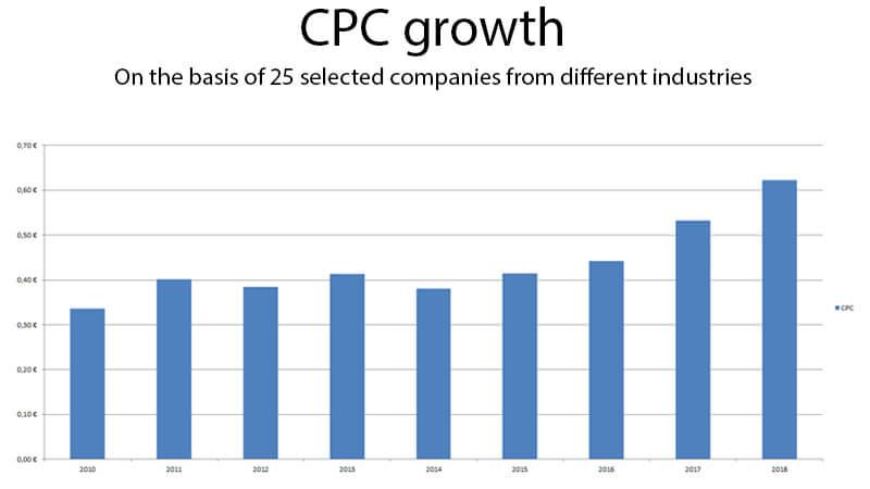 Groei CPC Google Shopping